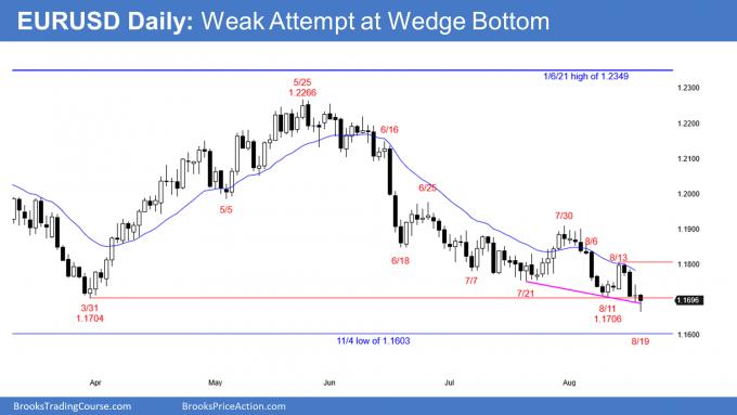 EURUSD Forex Weak attempt at wedge bottom
