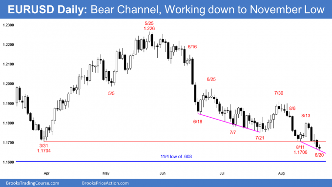 EURUSD Forex bear channel working down to November low