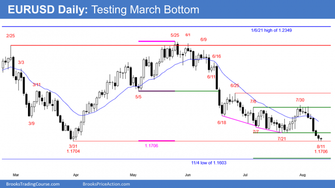 EURUSD Forex double bottom with March low