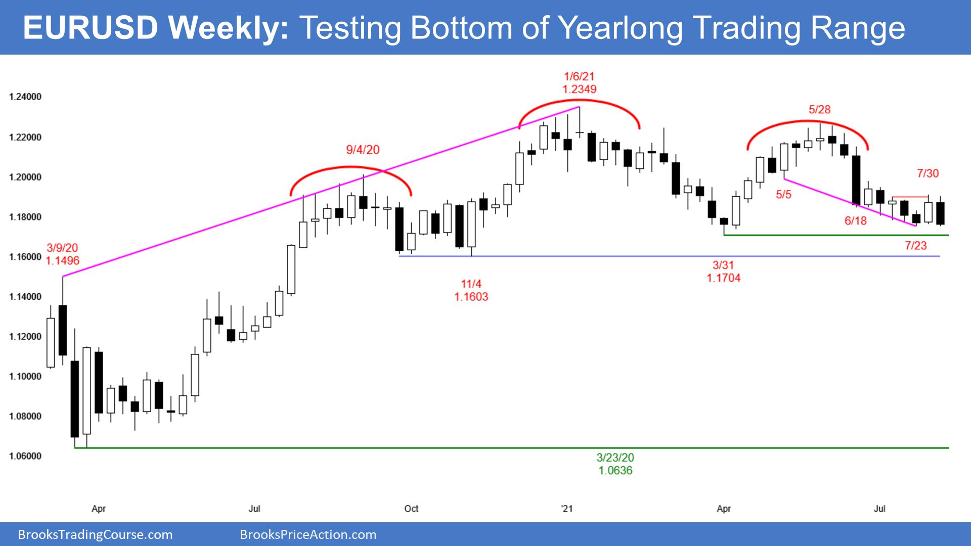 EURUSD Forex low 1 sell signal tesing bottom of trading range
