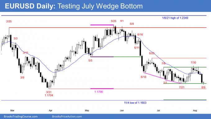 EURUSD Forex testing wedge bottom