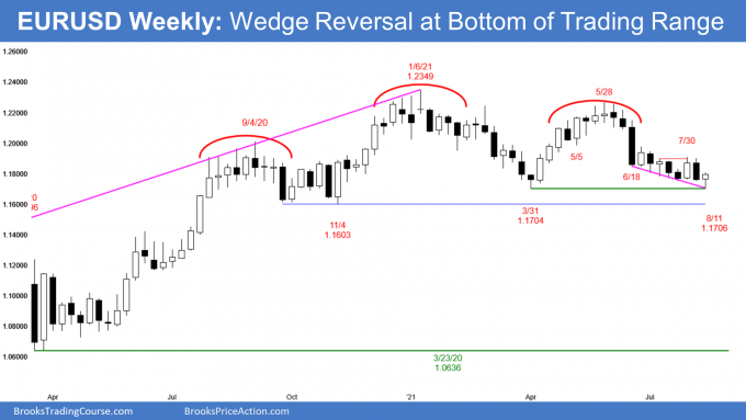 EURUSD Forex weekly candlestick chart has wedge reversal and higher low double bottom