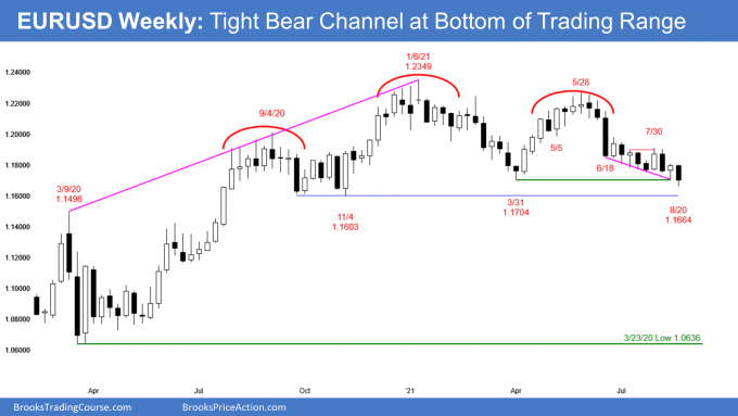 EURUSD Forex weekly candlestick chart tight bear channel at neckline of head and shoulders top