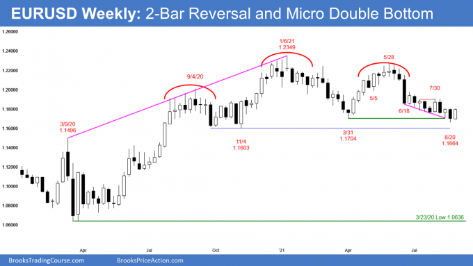 EURUSD Forex weekly candlestick chart with micro double bottom and wedge bottom