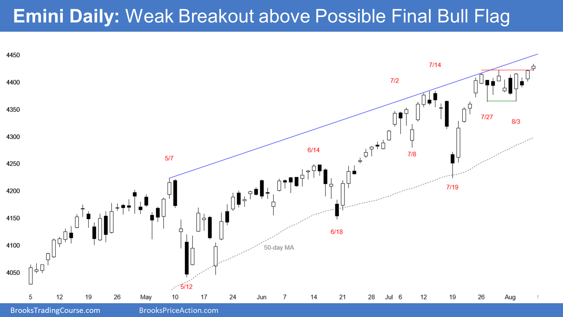 Emini S&P500 daily candlestick chart has weak breakout above possible final bull flag