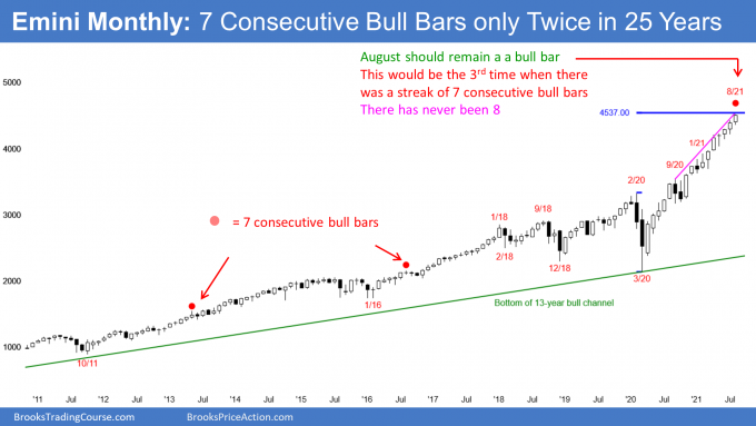 Emini S&P500 futures monthly candlestick chart with 7 consecutive bull bars streak