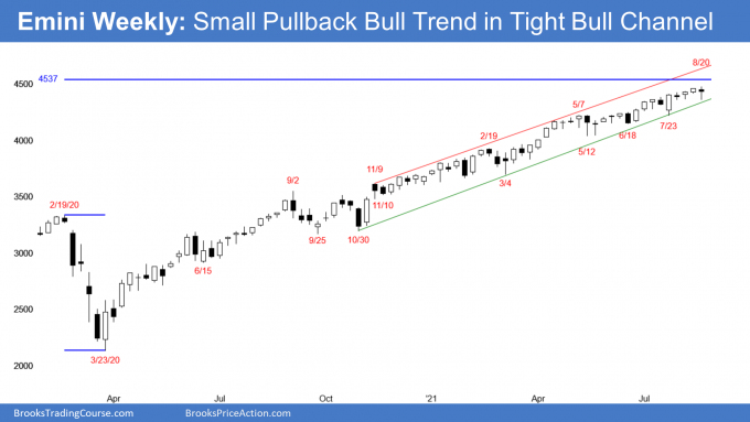 Emini S&P500 futures weekly candlestick in tight bull channel and small pullback bull trend