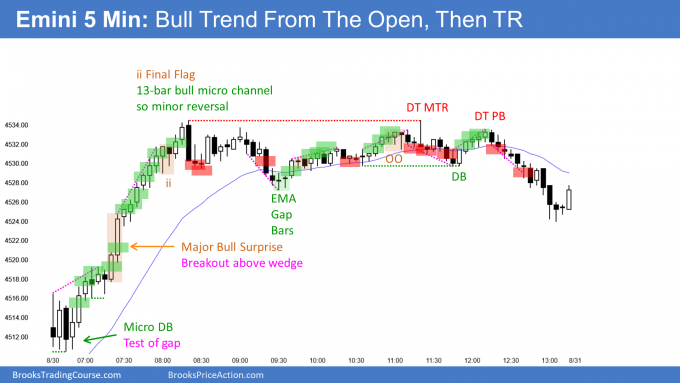 Emini bull trend from the open then trading range at weekly measured move target
