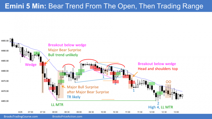 Emini failed wedge bottom then major bear surprise bar then trading range that closed near its low