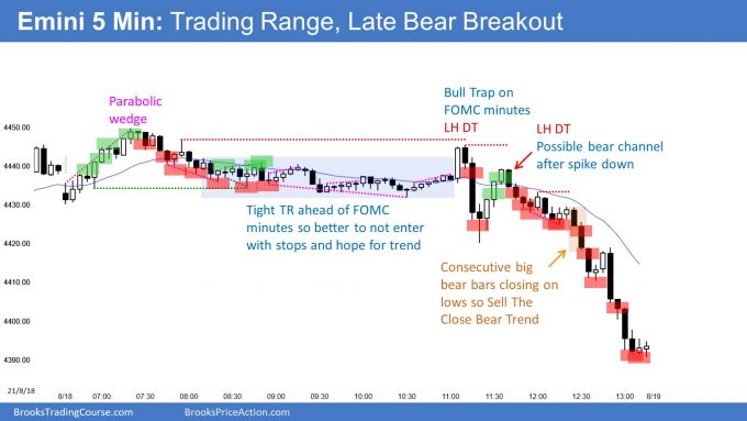 Emini late sell the close bear trend after FOMC minutes