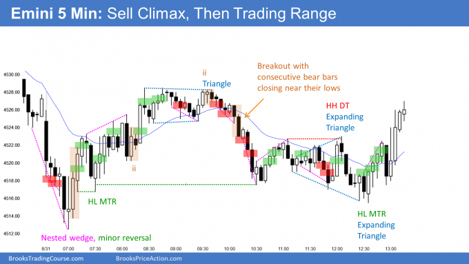 Emini nested parabolic wedge sell climax then trading range. Emini bull bar streak should end in September.