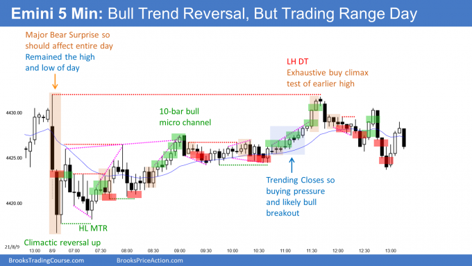 Emini sell climax and bull trend reversal in trading range day