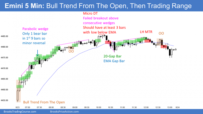 Emini small pullback bull trend from the open at all-time high. Emini testing bull channel top.