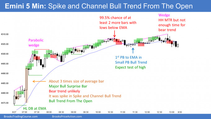 Emini spike and channel bull trend from the open. Emini big bull bar on monthly chart.