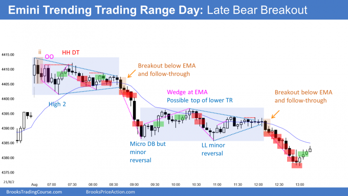 Emini trending trading range day with late bear breakout