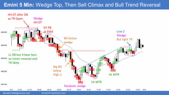 Emini wedge top and double top then bull trend reversal