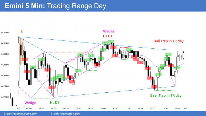 SP500 Emini Trading Range Day