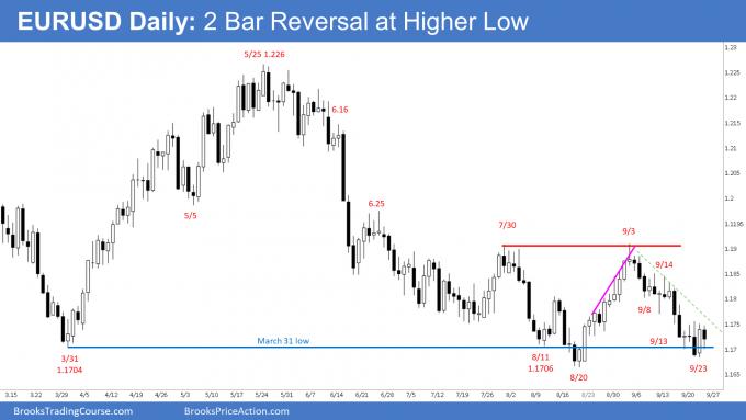 EURUSD Forex Daily Chart - 2 Bar Reversal at Higher Low