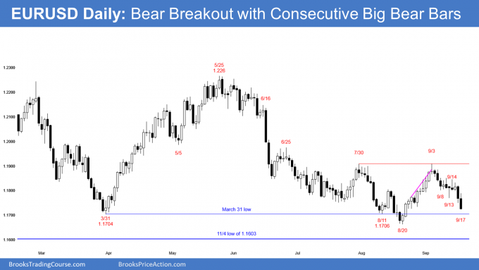 EURUSD Forex daily candlestick chart ihas consecutive big bear bars closing near their lows so this is a bear breakout