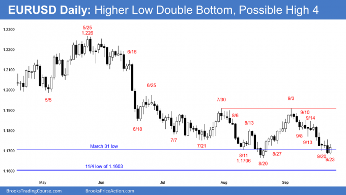 EURUSD Forex higher low double bottom major trend reversal and High 4 bottom