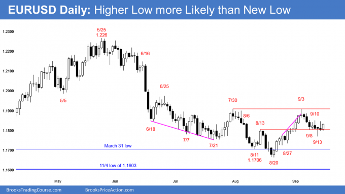 EURUSD Forex higher low major trend reversal but tight trading range