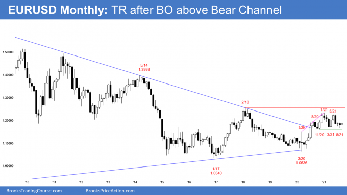 EURUSD Forex monthly candlestick chart in trading range after breakout above bear trend line