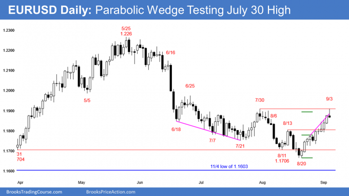 EURUSD Forex parabolic wedge rally to double top