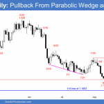 EURUSD Forex pullback from parabolic wedge rally to double top