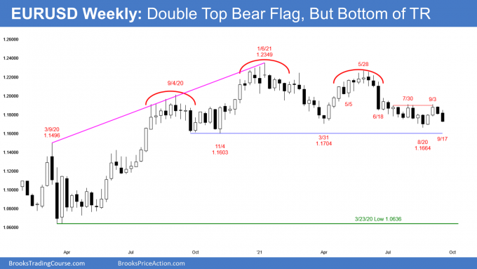 EURUSD Forex weekly candlestick chart is turning down from double top bear flag and head and shoulders top but at bottom of trading range