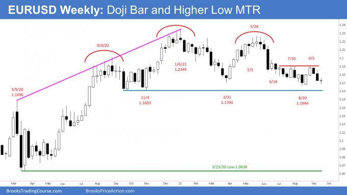 EURUSD Forex Weekly Chart - Doji Bar and Higher Low MTR