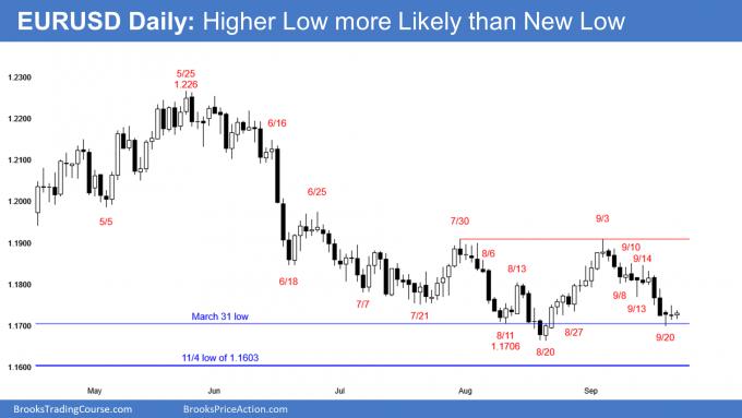 EURUSD tight trading range and head and shoulders bottom ahead of FOMC