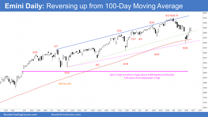 SP500 Emini Daily Chart - Emini Reversal Up From 100-Day Moving Average