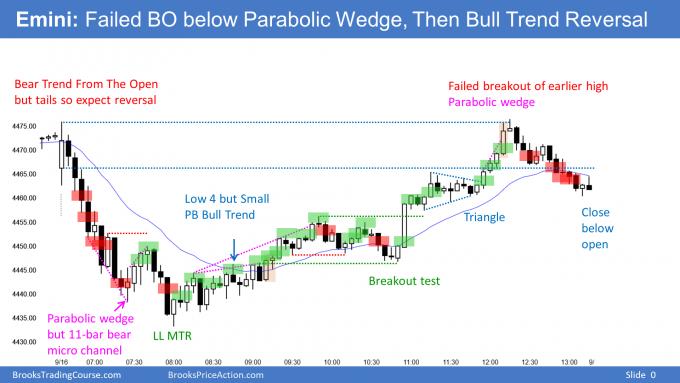 Emini Failed BO below Parabolic Wedge, Then Bull Trend Reversal. Emini testing 50-day MA.