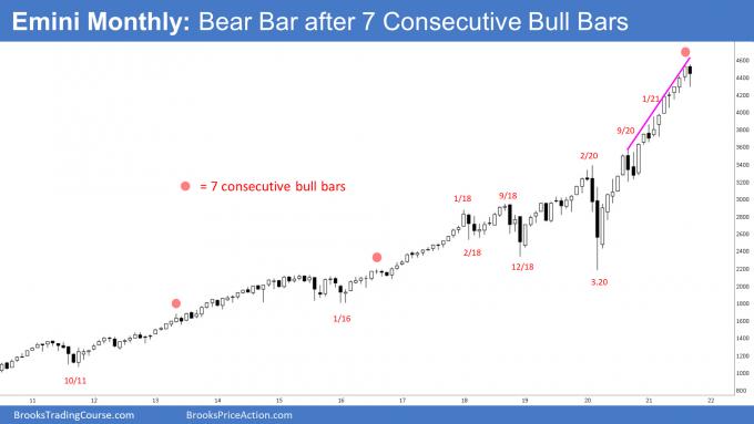 SP500 Emini Monthly Chart - Bear Bar after 7 Consecutive Bull Bars