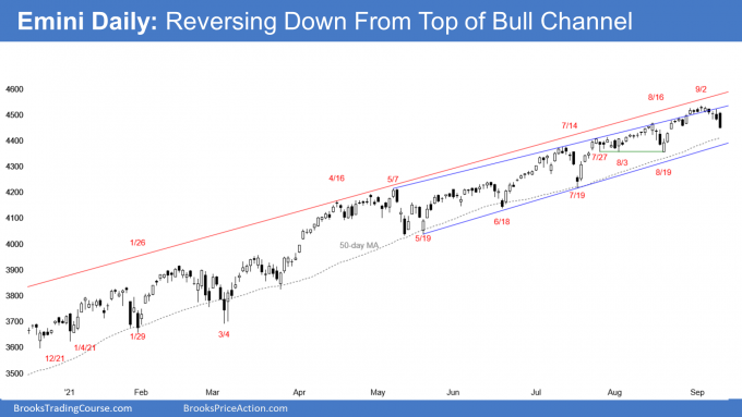Emini S&P500 daily candlestick chart is reversing down from top of bull channel. Reversing down from higher high major trend reversal.