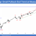 Emini SP500 futures weekly chart testing measured move target based on pandemic crash