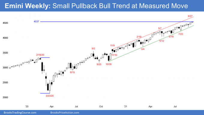 Emini S&P500 futures weekly candlestick chart testing measured move target based on pandemic crash