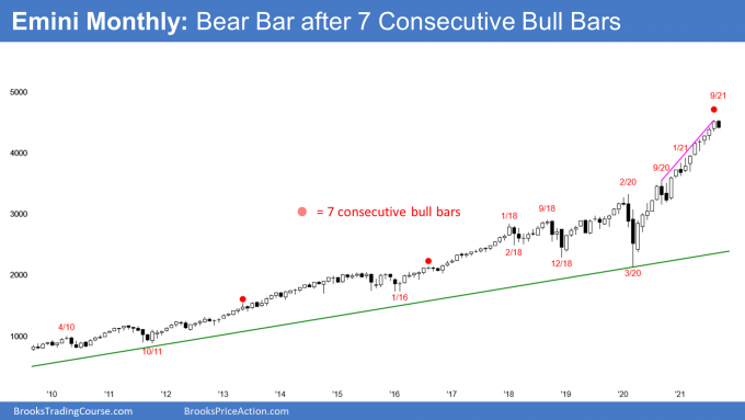 Emini S&P500 monthly candlestick chart has the 1st bear bar after a streak of 7 consecutive bull bars so possible 15 percent correction