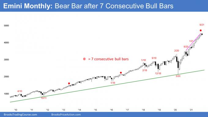 Emini S&P500 monthly candlestick chart so far has bear bar in September after streak of 7 bull bars