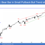 Emini SP500 weekly candlestick chart so far has bear bar at top of channel and measured move target