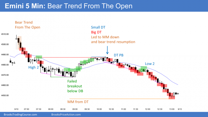 Emini bears trend from the open.