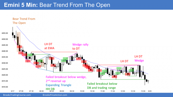 Emini bear trend from the open and breakout below 50 day moving average and bull channel