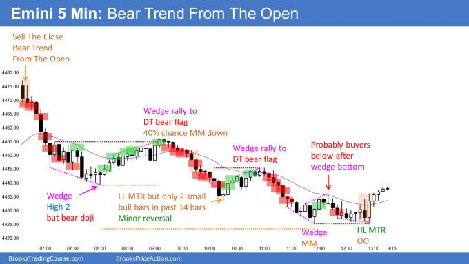 Emini bear trend from the open and wedge bottom. Emini at bull trend line.
