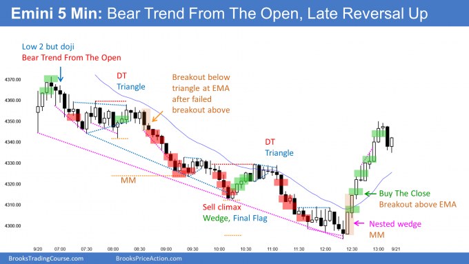 Emini bear trend from the open then late reversal up from 100 day moving average