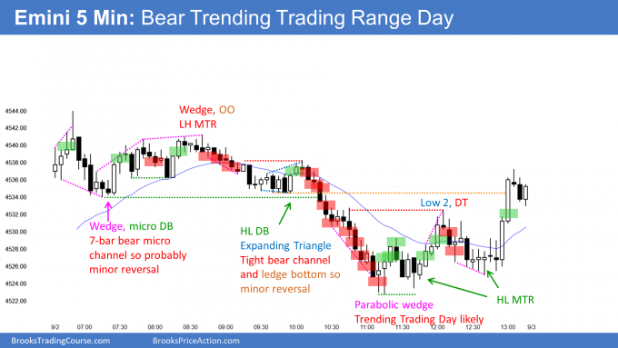 Emini bear trending trading range day with minor sell signal ahead of labor day holiday
