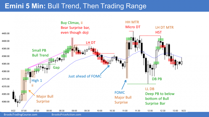 Emini bull trend from the open then trading range that continued after FOMC announcement