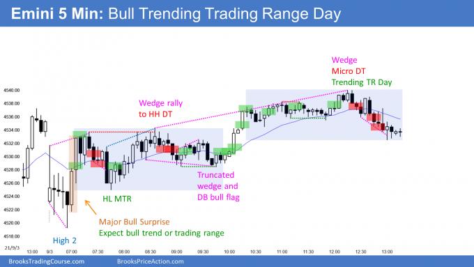 Emini bull trending trading range day. Emini rally into Labor Day holiday.