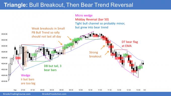 Emini triangle open and bull breakout then bear trend reversal