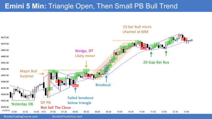 Emini triangle open the Small Pullback Bull Trend and Bull Micro Channel to measured move target