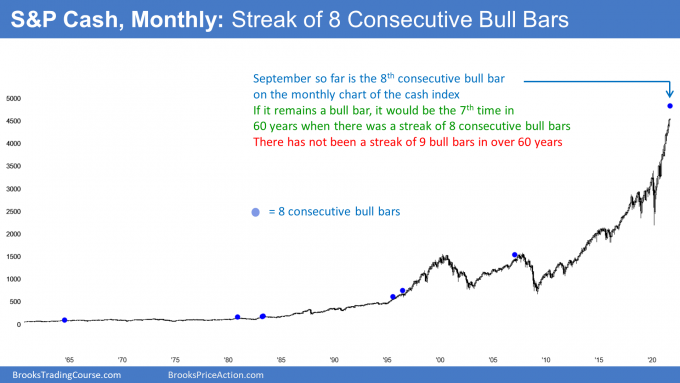S&P500 cash index monthly chart with streak of 8 bull bars